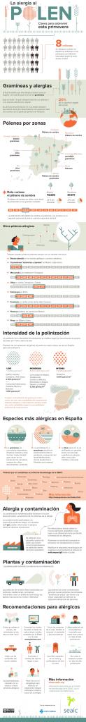 Infografía: alergia al polen